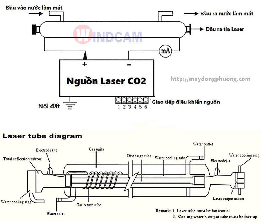 Sơ đồ hoạt động ống phóng laser