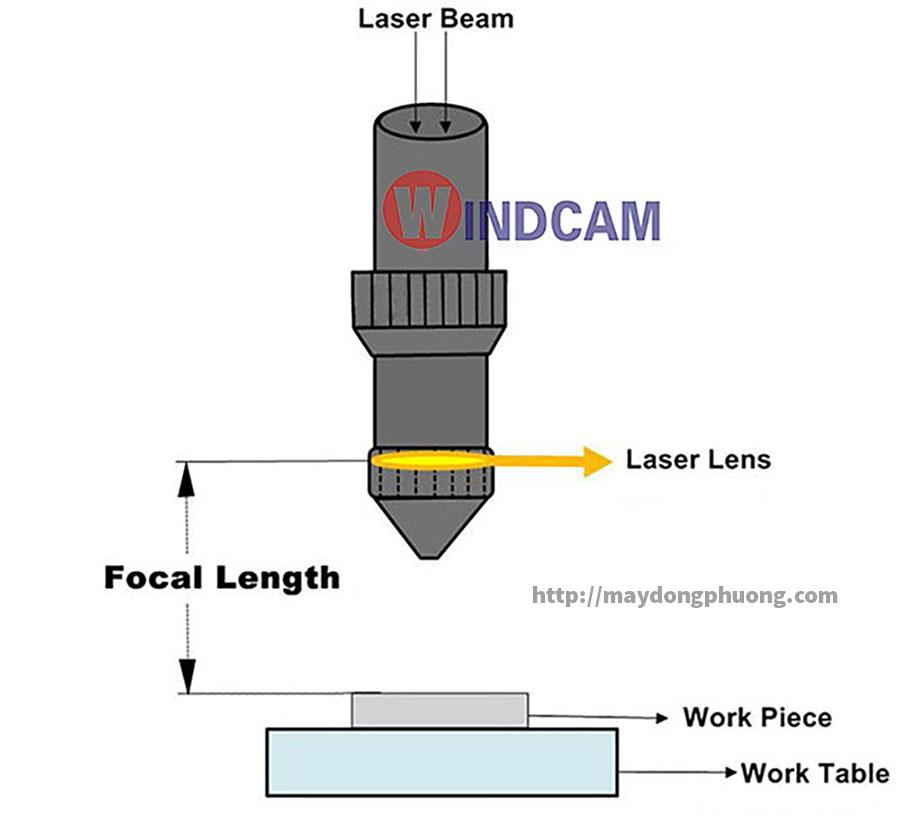 Sơ đồ hoạt động thấu kính laser