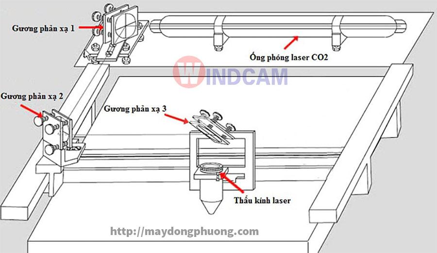 Sơ đồ lắp đặt ống phóng laser CO2