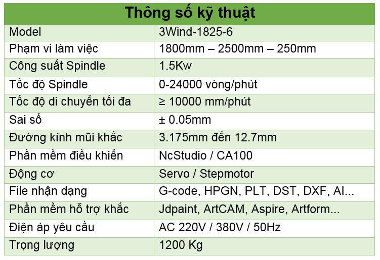 Thông số kỹ thuật máy CNC khắc gỗ