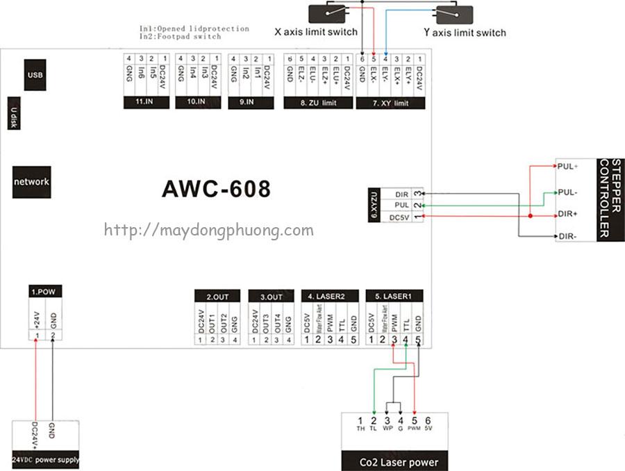 Thông số Bộ điều khiển máy Laser AWC 608