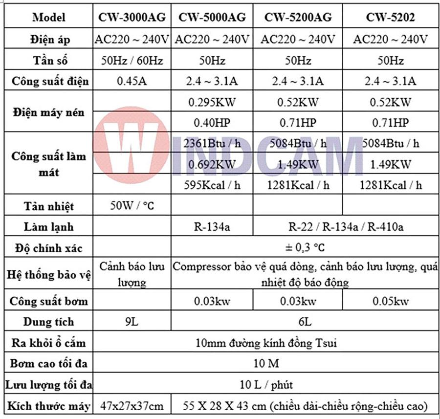 Thông số kỹ thuật chiller CW-300 và chiller CW-5000
